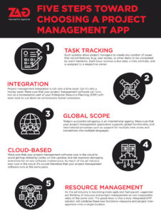 Steps to choose a project management app